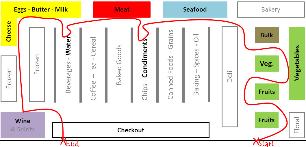 Grocery store layout fit cupcake for Store layout design free