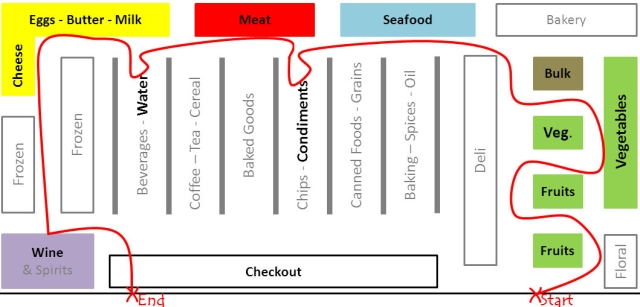 Supermarket-Layout